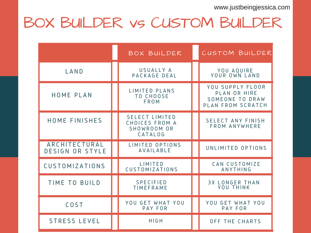Bulding a custom home? Not sure how to choose the right builder? Pennslyvania Blogger Just Being Jessica is sharing her tips on choosing the right builder! Click to see them HERE!
